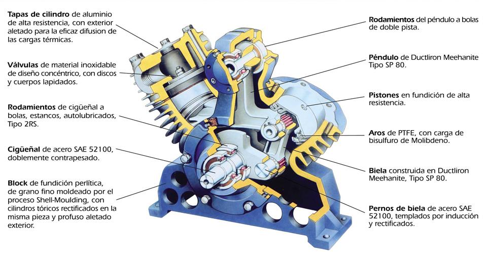 compresor de aire partes. + detalle. compresor de aire partes